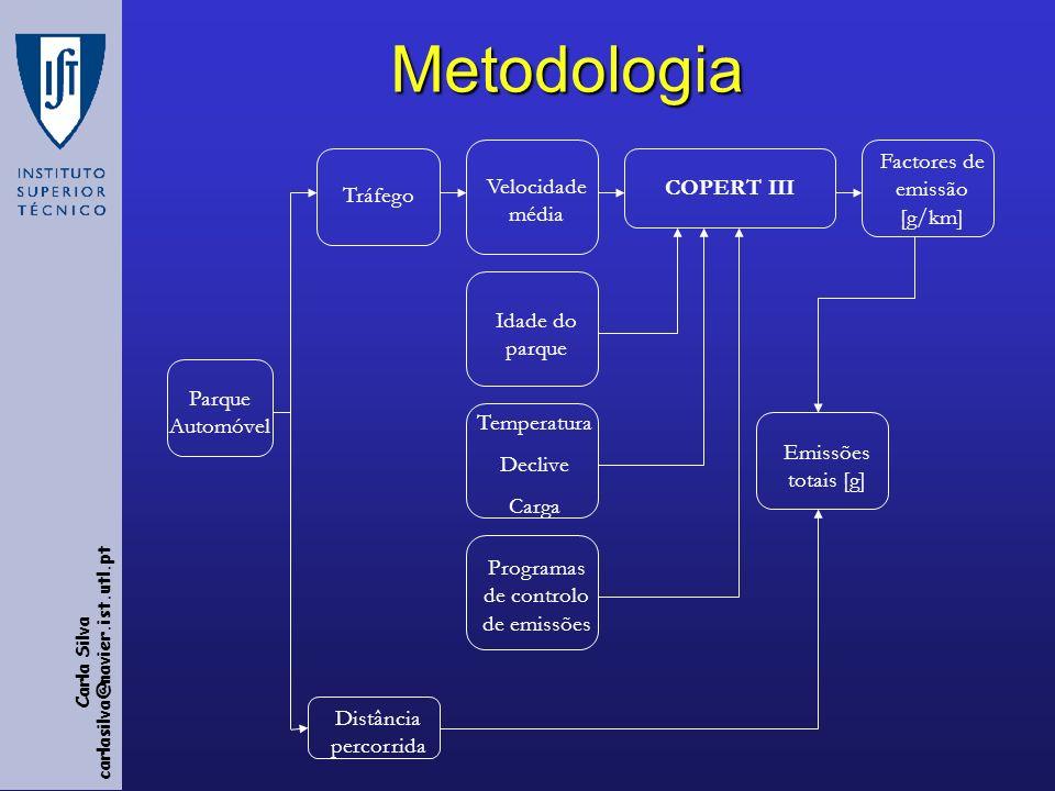 Metodologia Factores de emissão [g/km] Velocidade média COPERT III